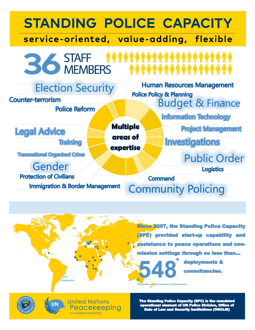 United Nations Police Division Standing Police Capacity infographic
