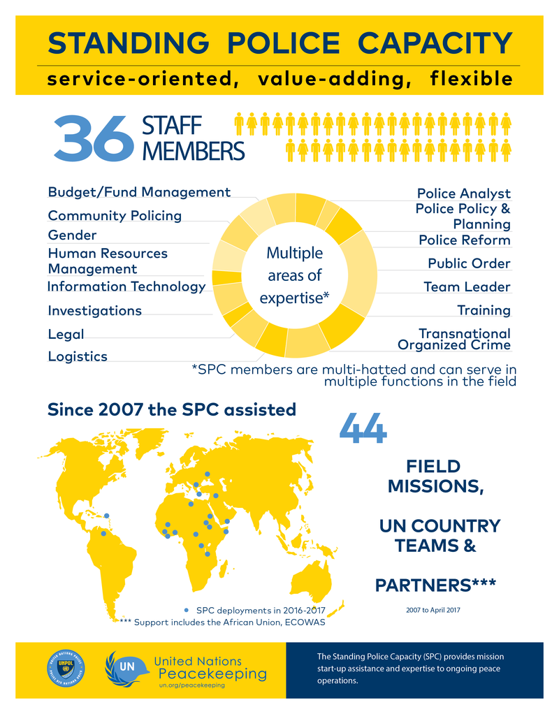 Standing Police Capacity | United Nations Police